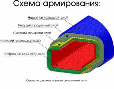 Схема армирования хоккейной клюшки